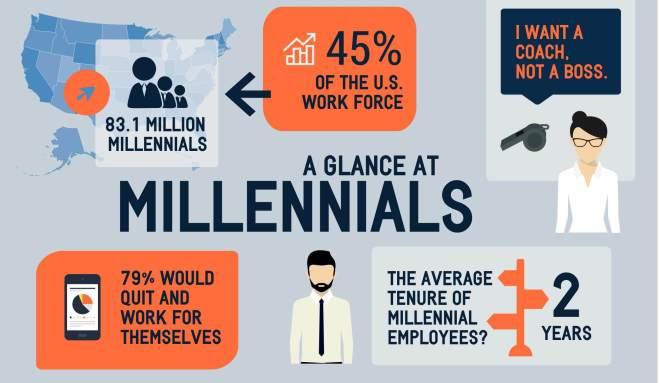 Millennials2